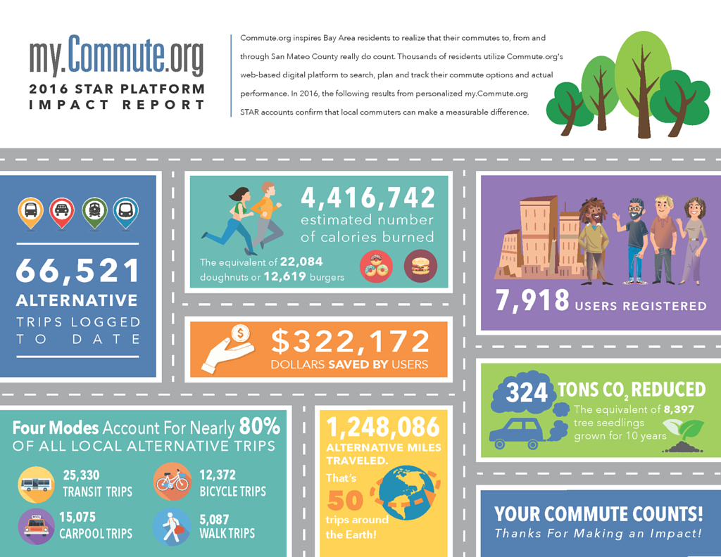 Commute.org Impact Report