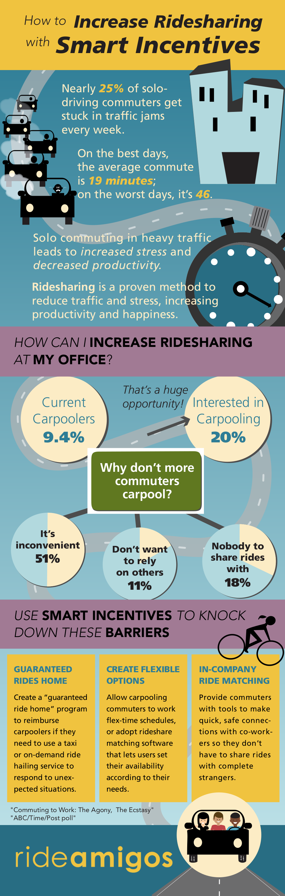 How to Use Smart Incentives to Increase Ridesharing Infographic